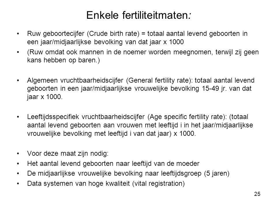 Enkele fertiliteitmaten: