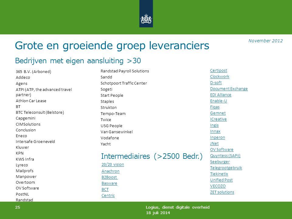 Bedrijven met eigen aansluiting >30 Intermediaires (>2500 Bedr.)