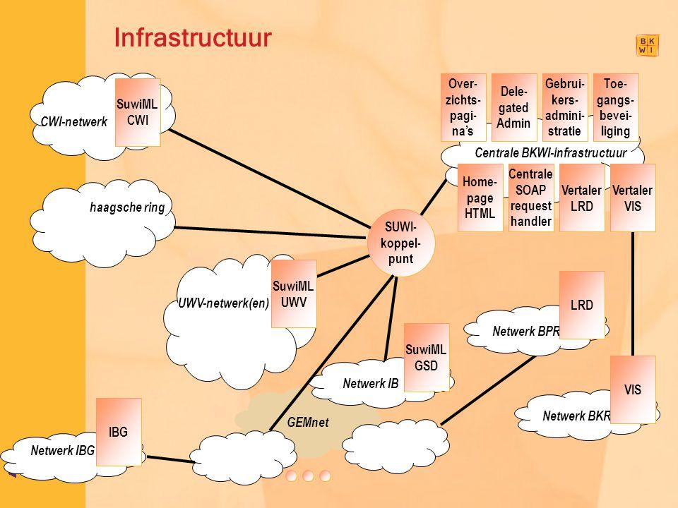 Infrastructuur Centrale BKWI-infrastructuur Vertaler VIS