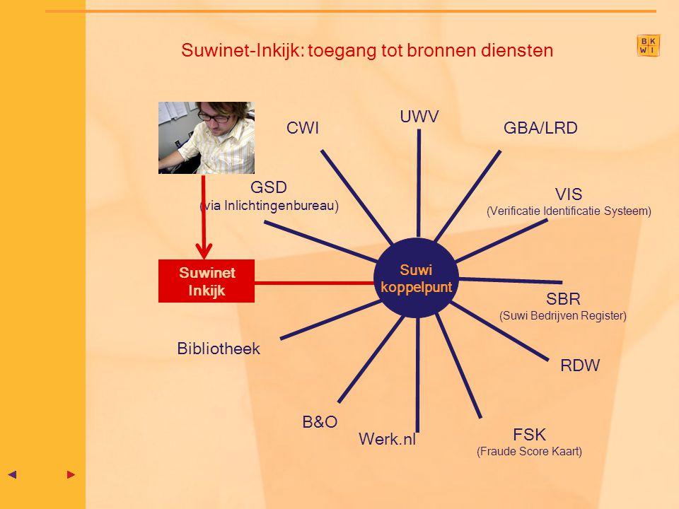 Suwinet-Inkijk: toegang tot bronnen diensten