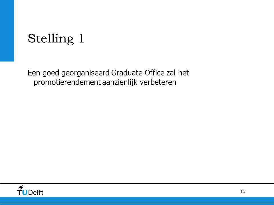 Stelling 1 Een goed georganiseerd Graduate Office zal het promotierendement aanzienlijk verbeteren