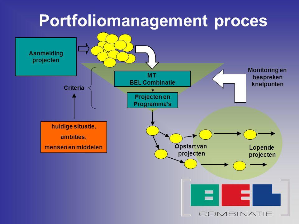 Portfoliomanagement proces Monitoring en bespreken knelpunten
