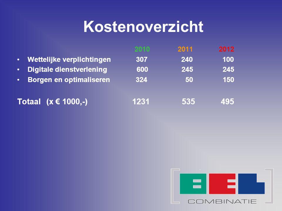 Kostenoverzicht Totaal (x € 1000,-) 1231 535 495 2010 2011 2012