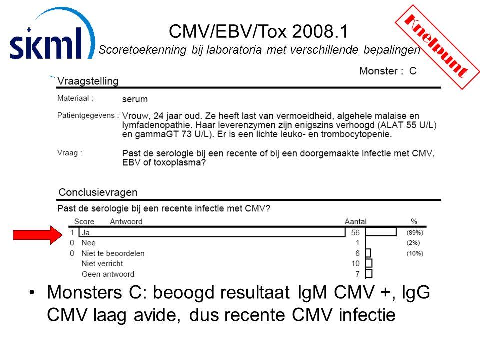 CMV/EBV/Tox 2008.1 Scoretoekenning bij laboratoria met verschillende bepalingen