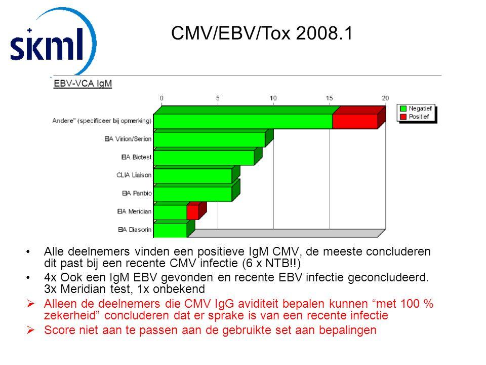 CMV/EBV/Tox 2008.1 Alle deelnemers vinden een positieve IgM CMV, de meeste concluderen dit past bij een recente CMV infectie (6 x NTB!!)