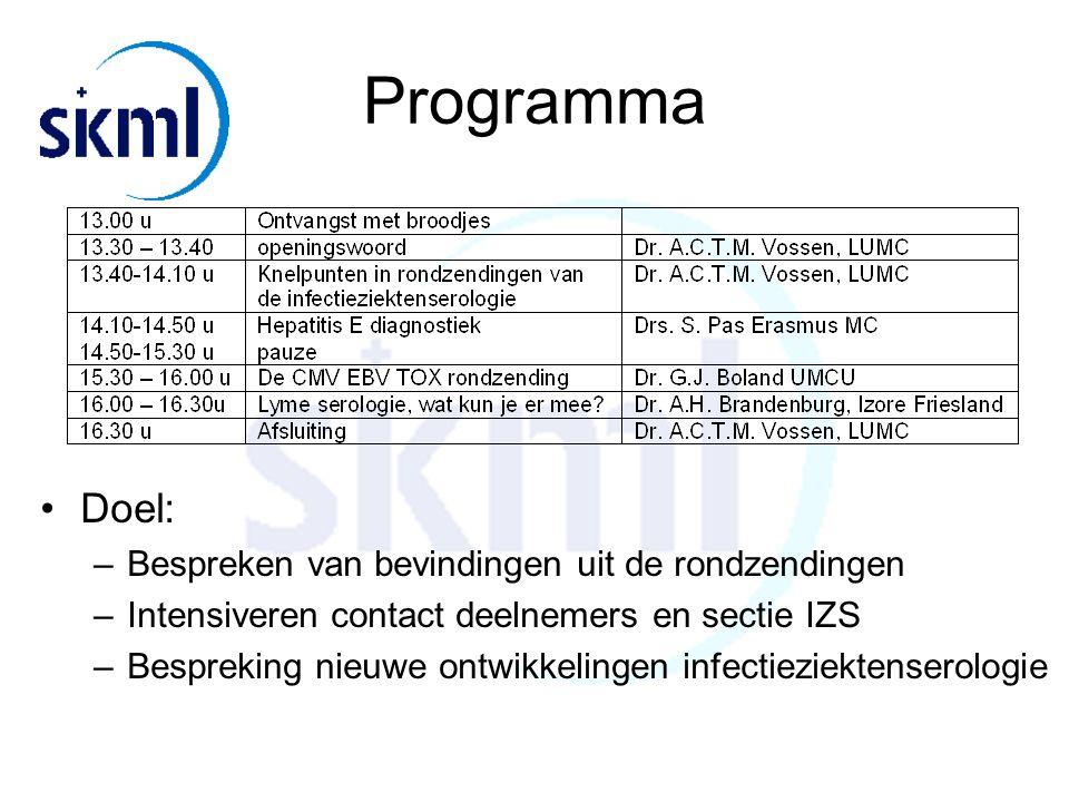 Programma Doel: Bespreken van bevindingen uit de rondzendingen