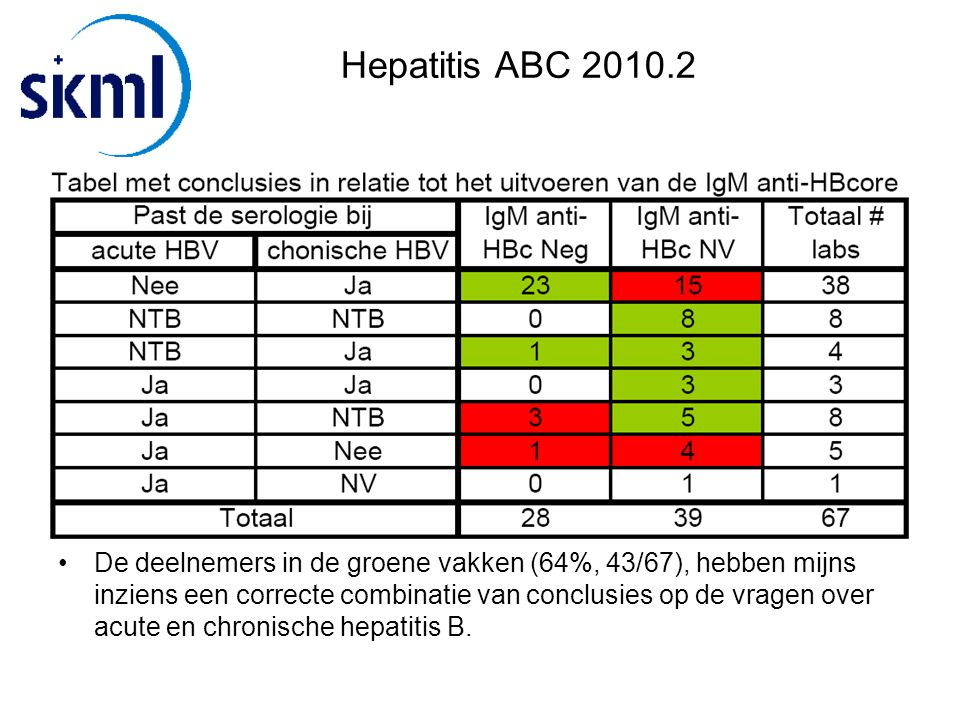 Hepatitis ABC