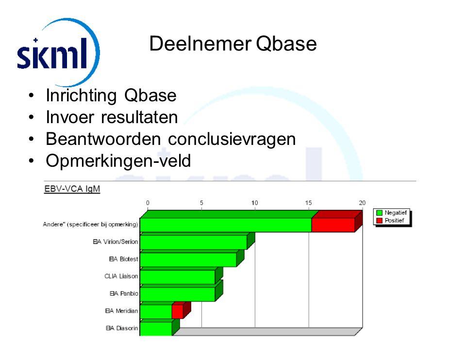 Deelnemer Qbase Inrichting Qbase Invoer resultaten