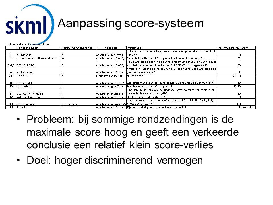 Aanpassing score-systeem