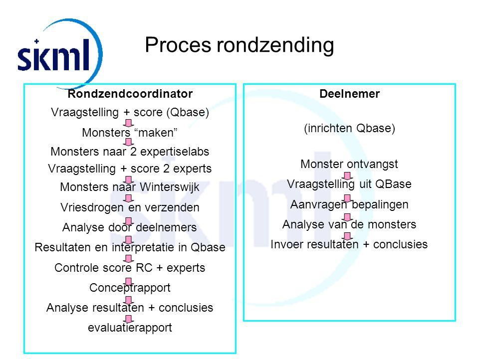 Proces rondzending Rondzendcoordinator Vraagstelling + score (Qbase)