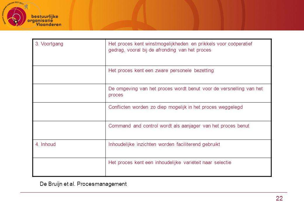 De Bruijn et al. Procesmanagement