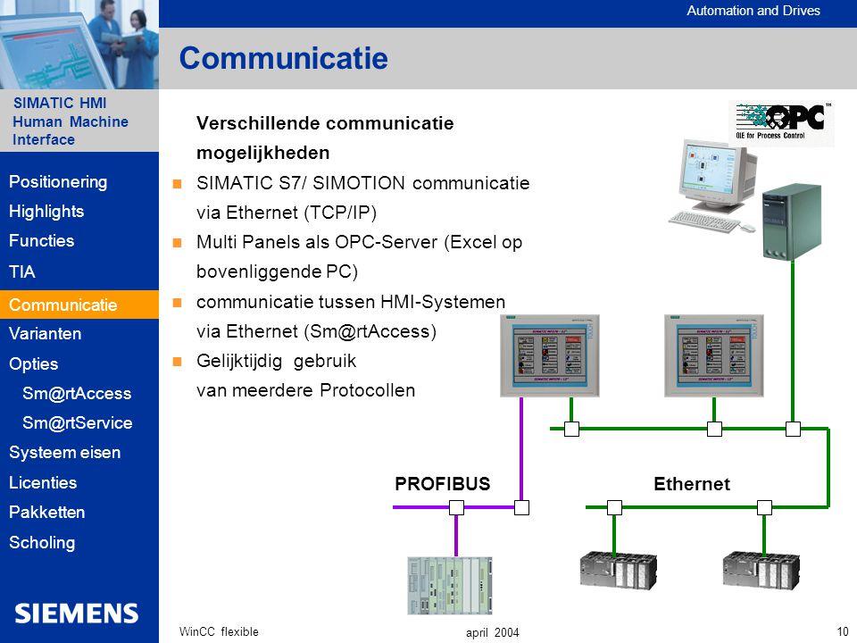 Communicatie Verschillende communicatie mogelijkheden