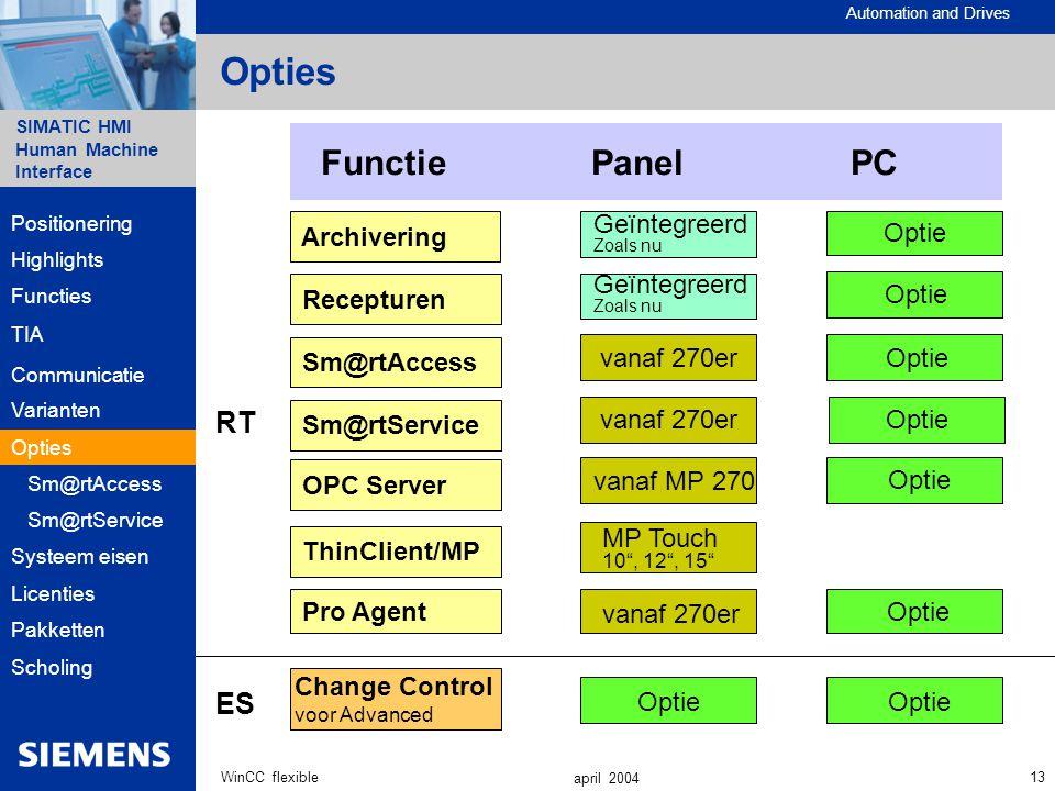 Opties Functie Panel PC RT ES Archivering Geïntegreerd Optie