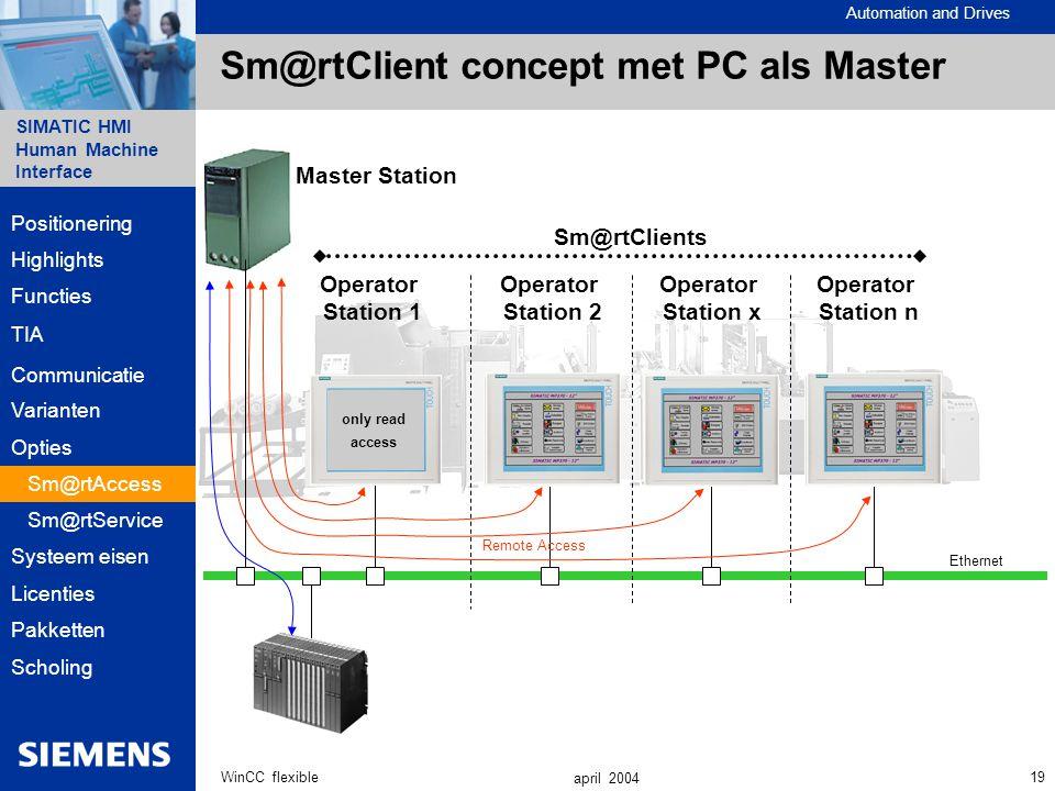 Sm@rtClient concept met PC als Master
