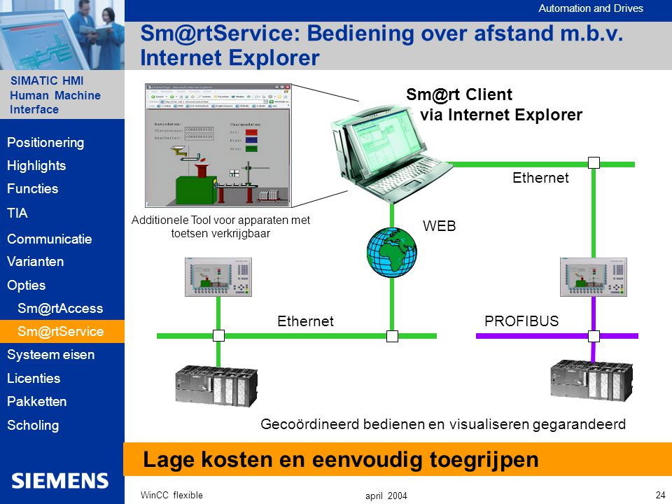 Sm@rtService: Bediening over afstand m.b.v. Internet Explorer