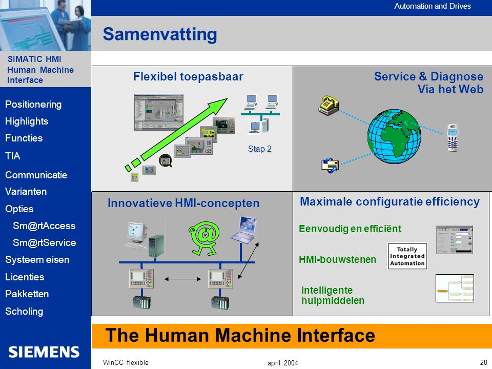The Human Machine Interface