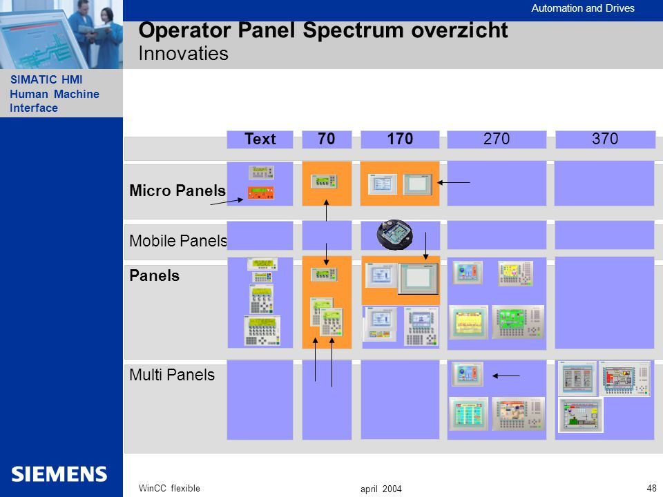 Operator Panel Spectrum overzicht Innovaties