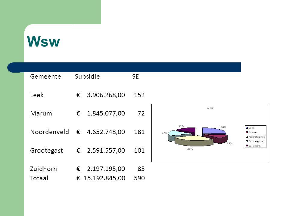 Wsw Gemeente Subsidie SE Leek € 3.906.268,00 152 Marum € 1.845.077,00