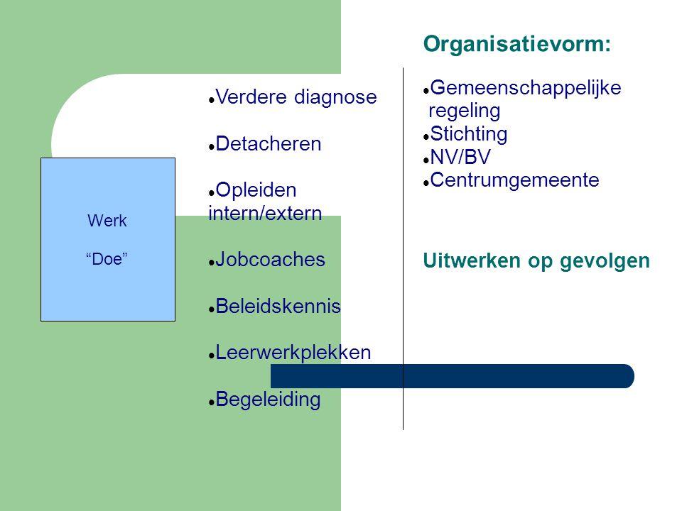 Organisatievorm: Gemeenschappelijke regeling Stichting