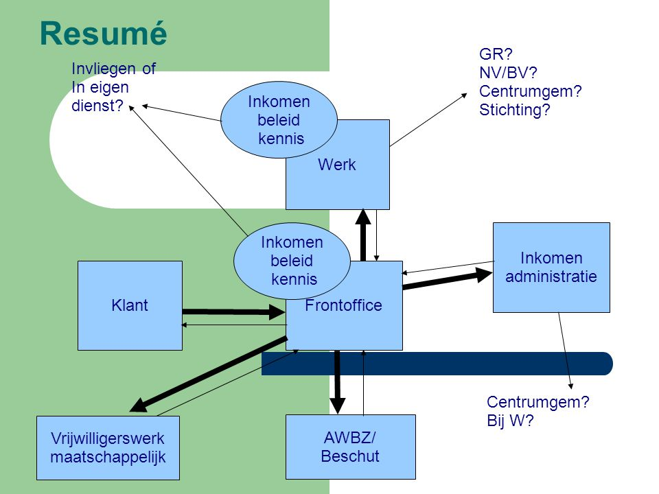 Resumé GR NV/BV Centrumgem Stichting Invliegen of In eigen dienst