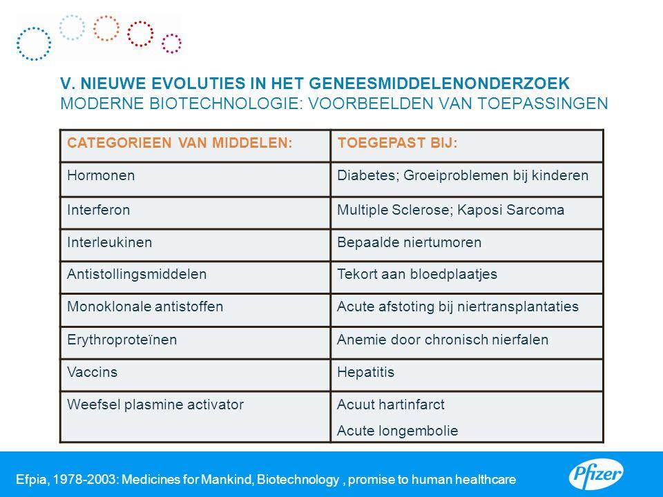 I V. NIEUWE EVOLUTIES IN HET GENEESMIDDELENONDERZOEK MODERNE BIOTECHNOLOGIE: VOORBEELDEN VAN TOEPASSINGEN.