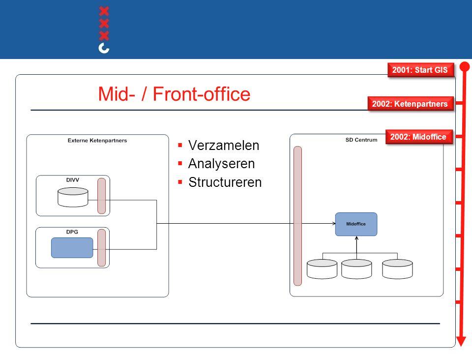 Mid- / Front-office Verzamelen Analyseren Structureren 2001: Start GIS