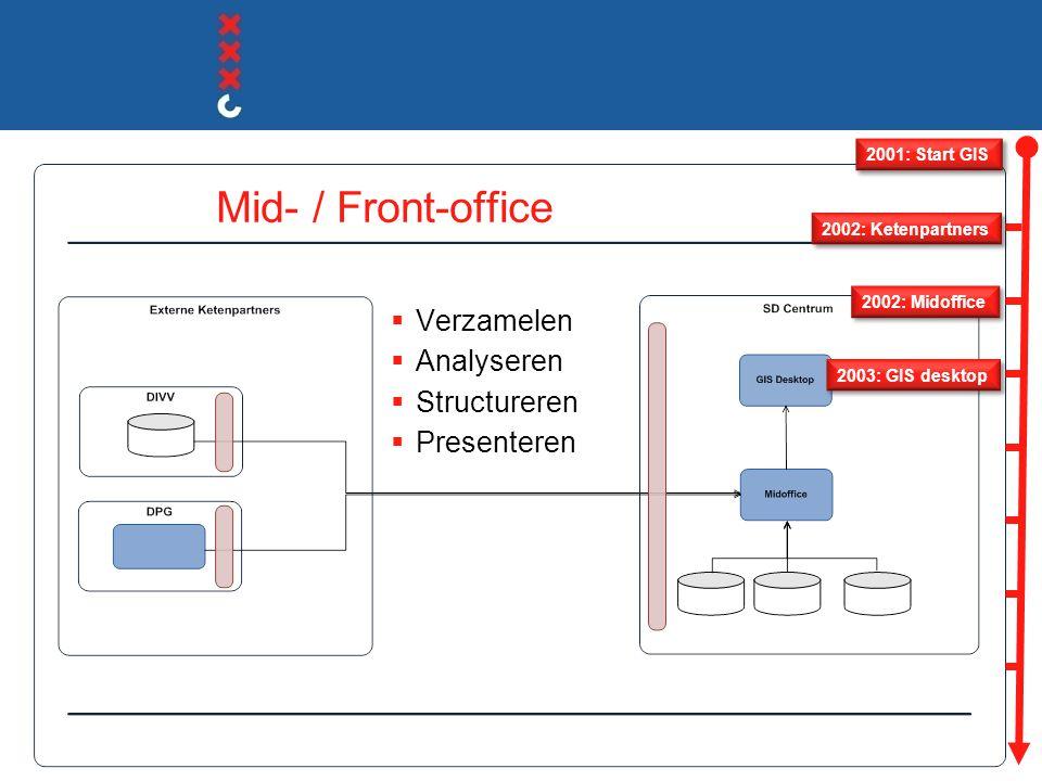 Mid- / Front-office Verzamelen Analyseren Structureren Presenteren