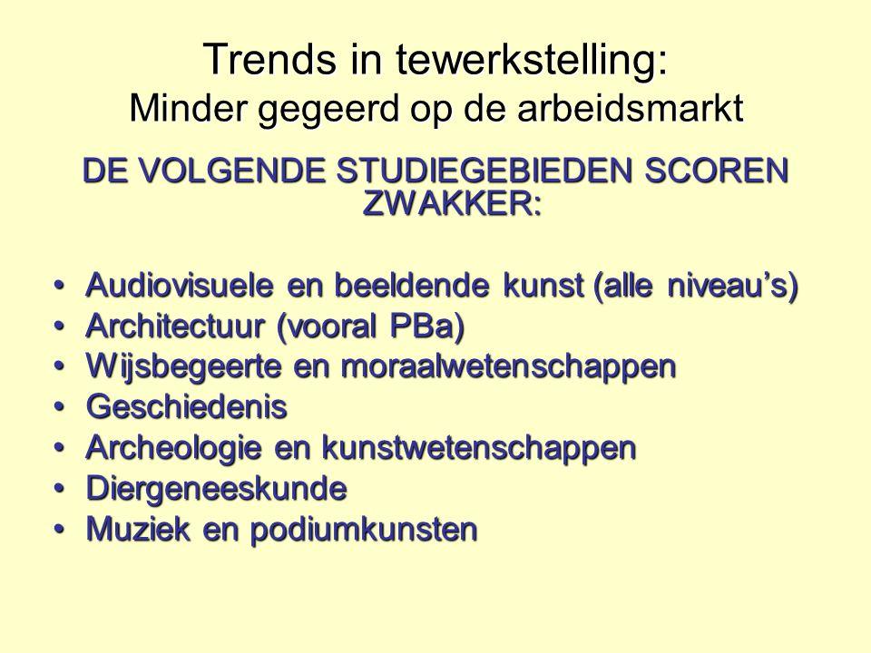 Trends in tewerkstelling: Minder gegeerd op de arbeidsmarkt