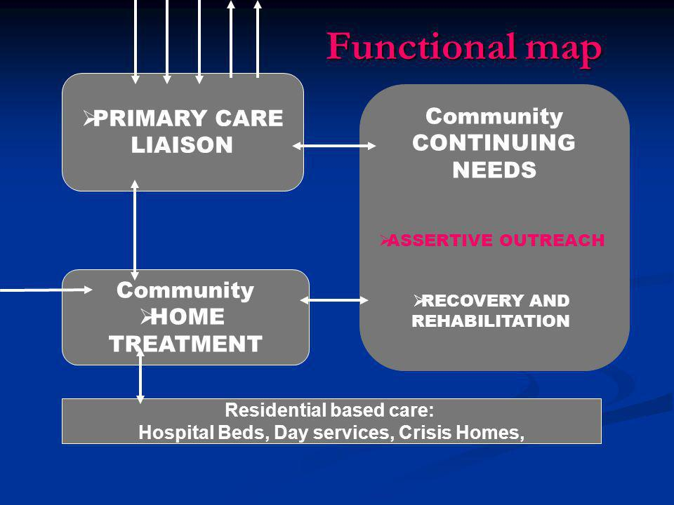 Residential based care: Hospital Beds, Day services, Crisis Homes,