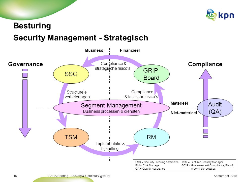 Security Management – Tactisch en operationeel