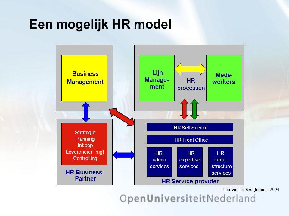 Een mogelijk HR model Lijn Manage - ment Mede werkers HR processen