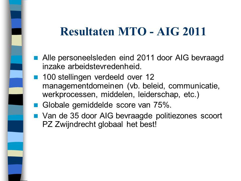 Resultaten MTO - AIG 2011 Alle personeelsleden eind 2011 door AIG bevraagd inzake arbeidstevredenheid.