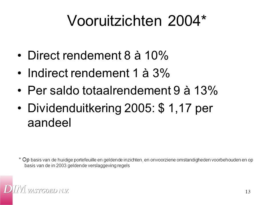 Vooruitzichten 2004* Direct rendement 8 à 10%