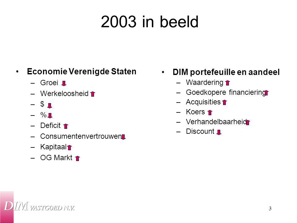 2003 in beeld Economie Verenigde Staten DIM portefeuille en aandeel