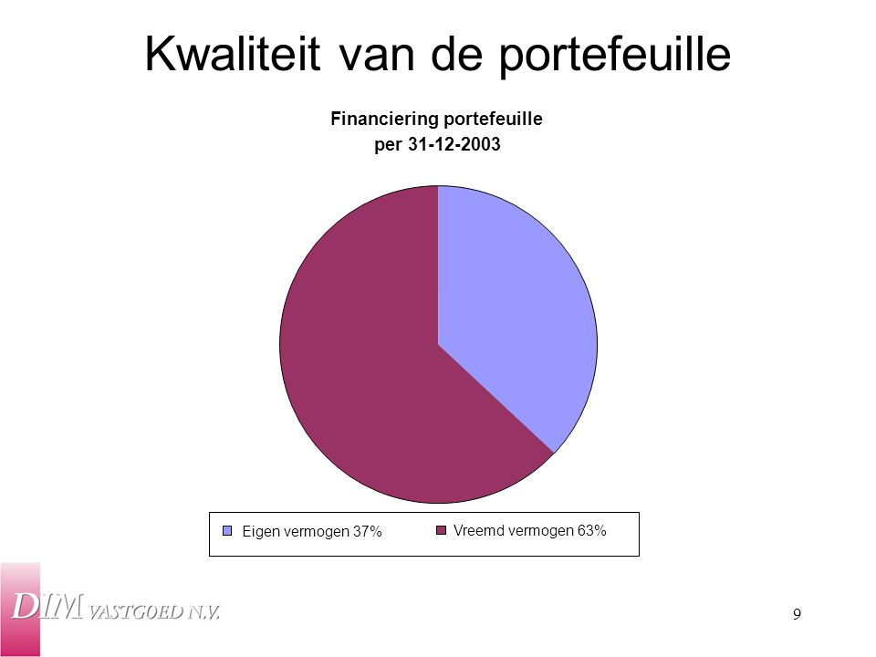Kwaliteit van de portefeuille