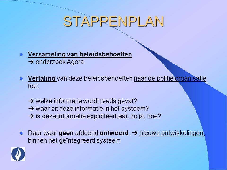 STAPPENPLAN Verzameling van beleidsbehoeften  onderzoek Agora