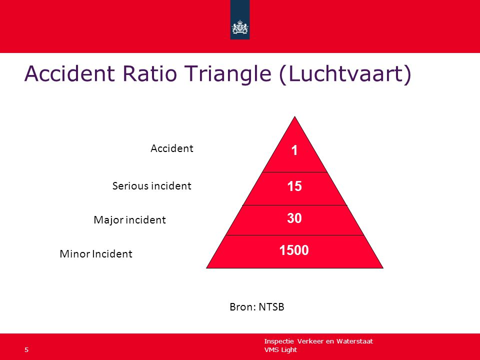 Accident Ratio Triangle (Luchtvaart)