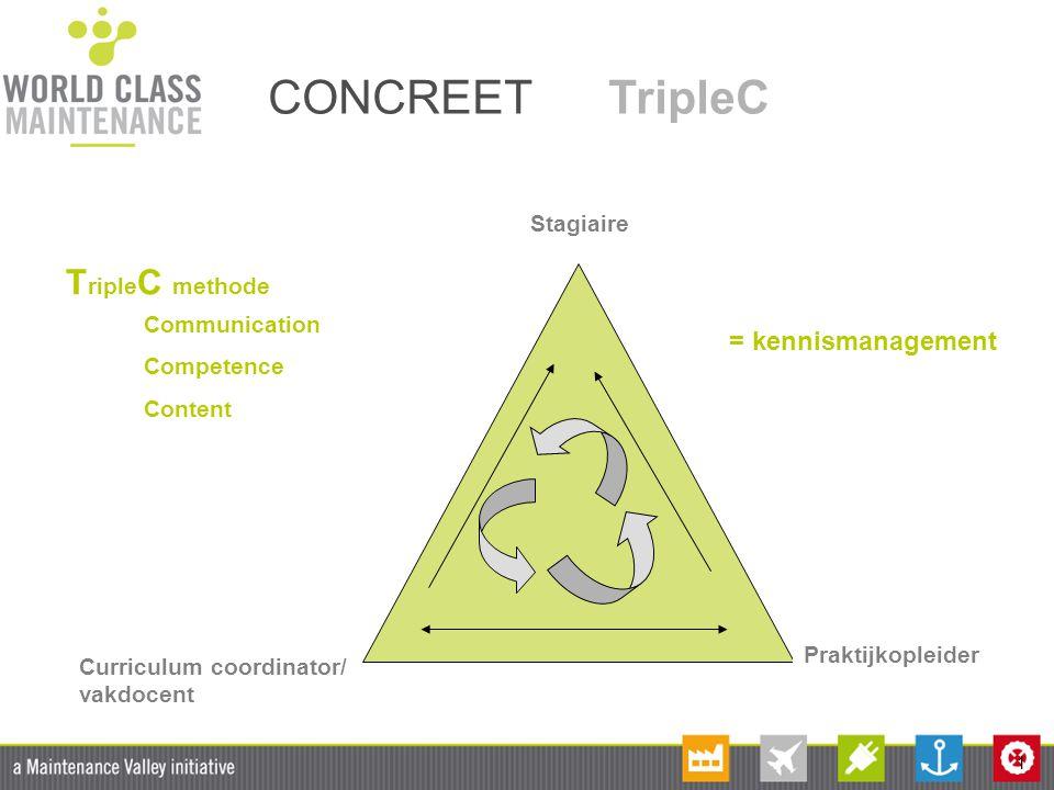 CONCREET TripleC TripleC methode = kennismanagement Stagiaire
