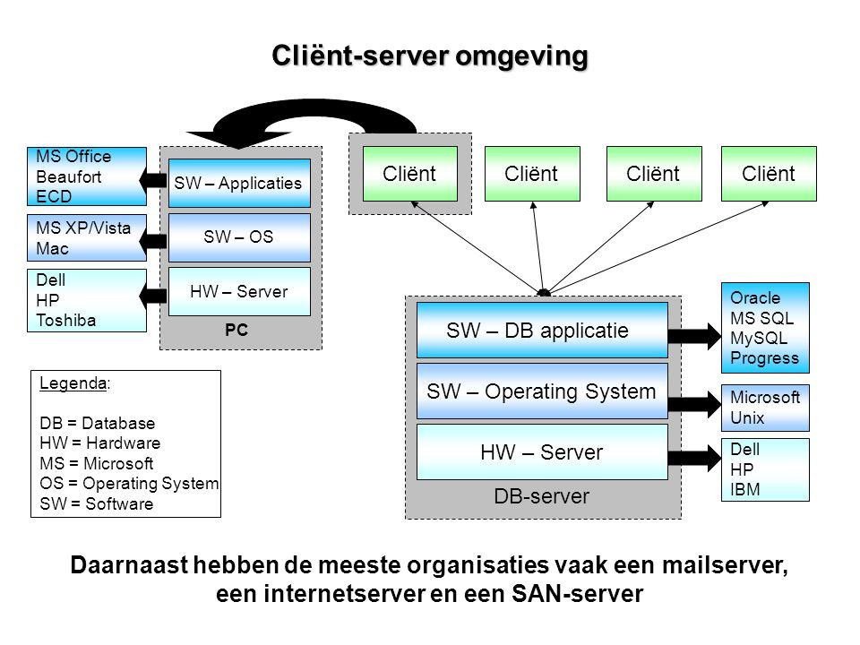 Cliënt-server omgeving