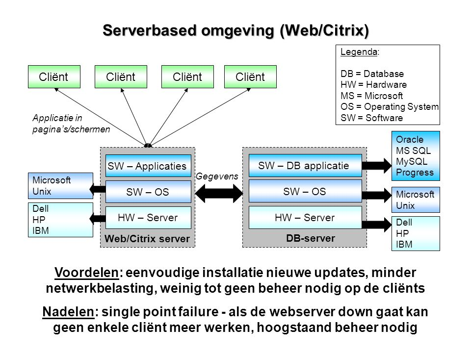 Serverbased omgeving (Web/Citrix)