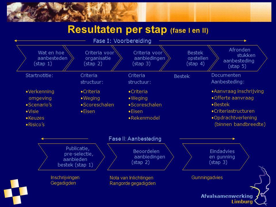 Resultaten per stap (fase I en II)