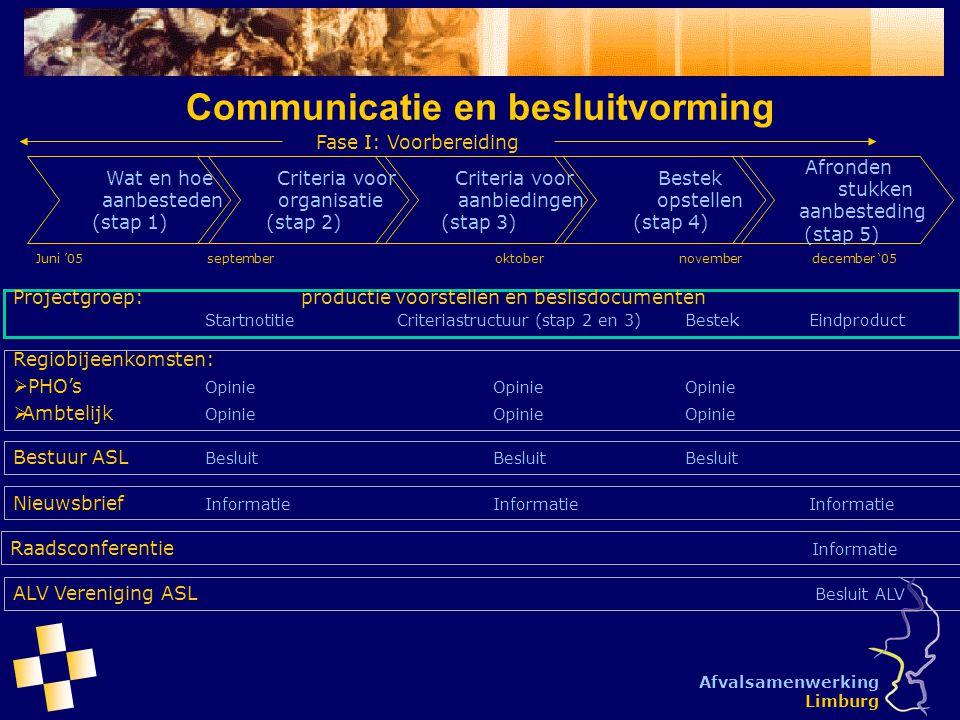 Communicatie en besluitvorming