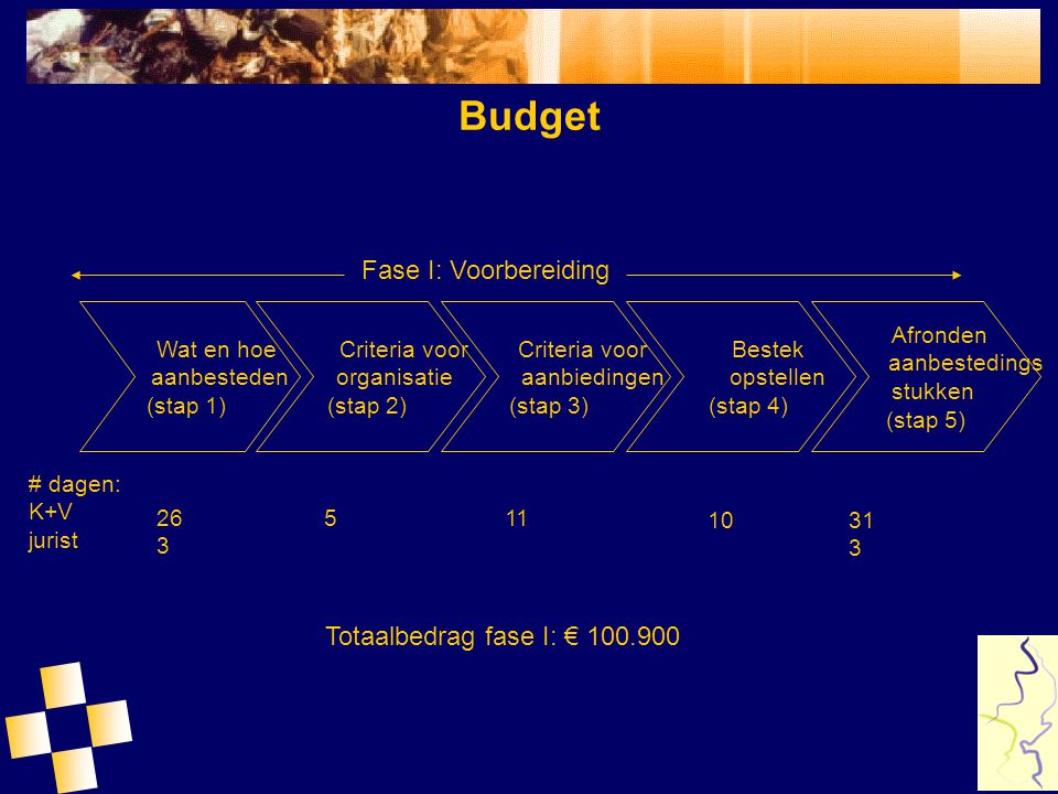 Budget Fase I: Voorbereiding Totaalbedrag fase I: € 100.900