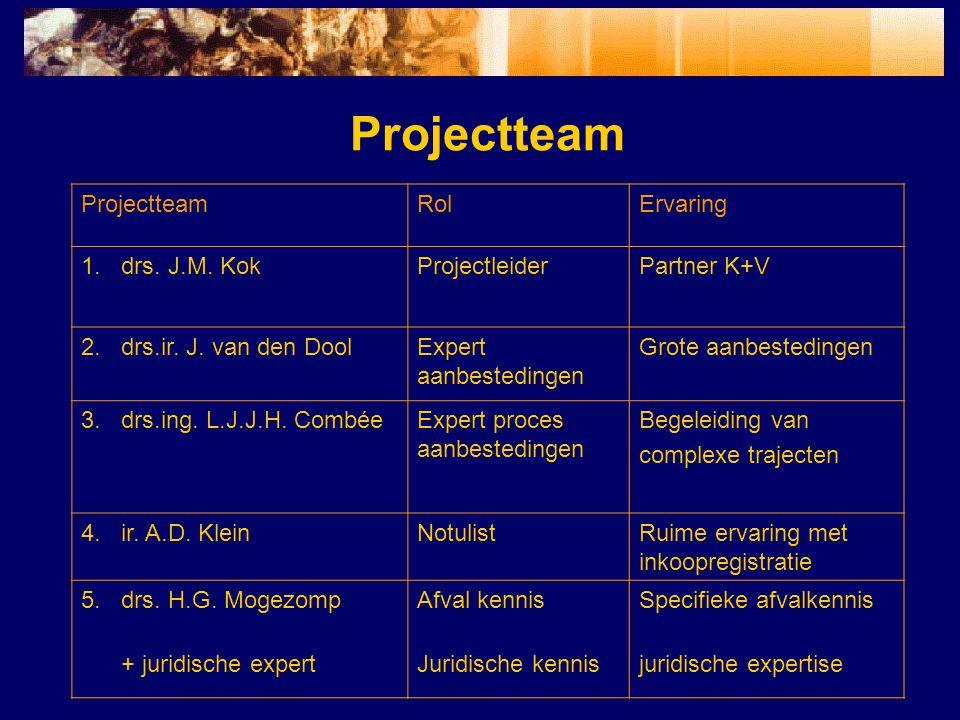 Projectteam Projectteam Rol Ervaring drs. J.M. Kok Projectleider