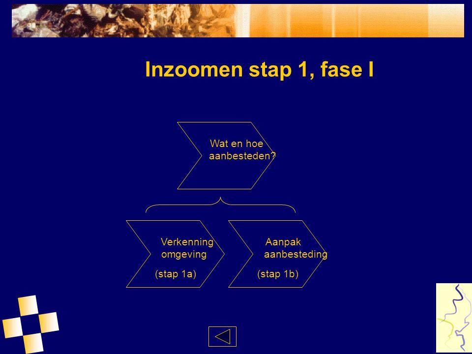Inzoomen stap 1, fase I Wat en hoe aanbesteden Verkenning omgeving