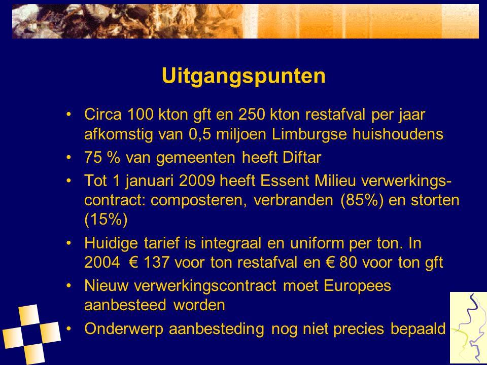 Uitgangspunten Circa 100 kton gft en 250 kton restafval per jaar afkomstig van 0,5 miljoen Limburgse huishoudens.