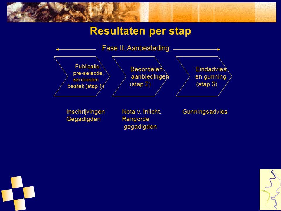 Resultaten per stap Fase II: Aanbesteding