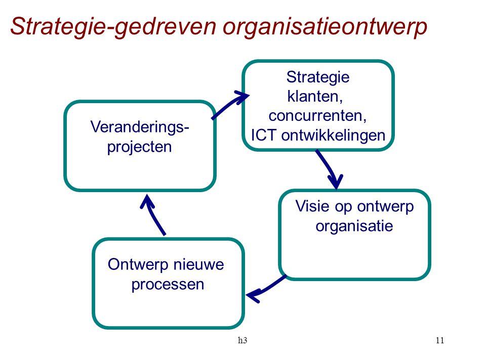 Strategie-gedreven organisatieontwerp