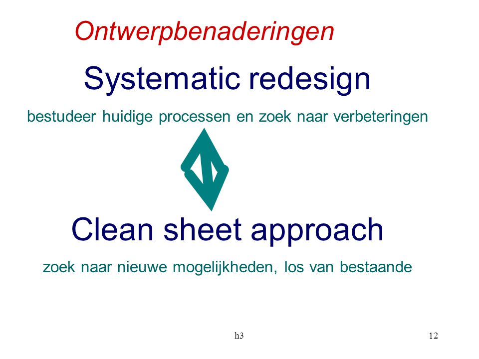 Systematic redesign Clean sheet approach Ontwerpbenaderingen