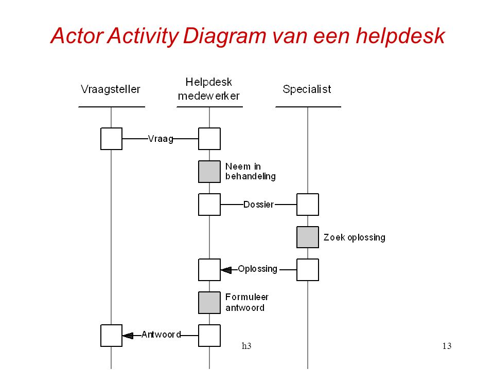 Actor Activity Diagram van een helpdesk